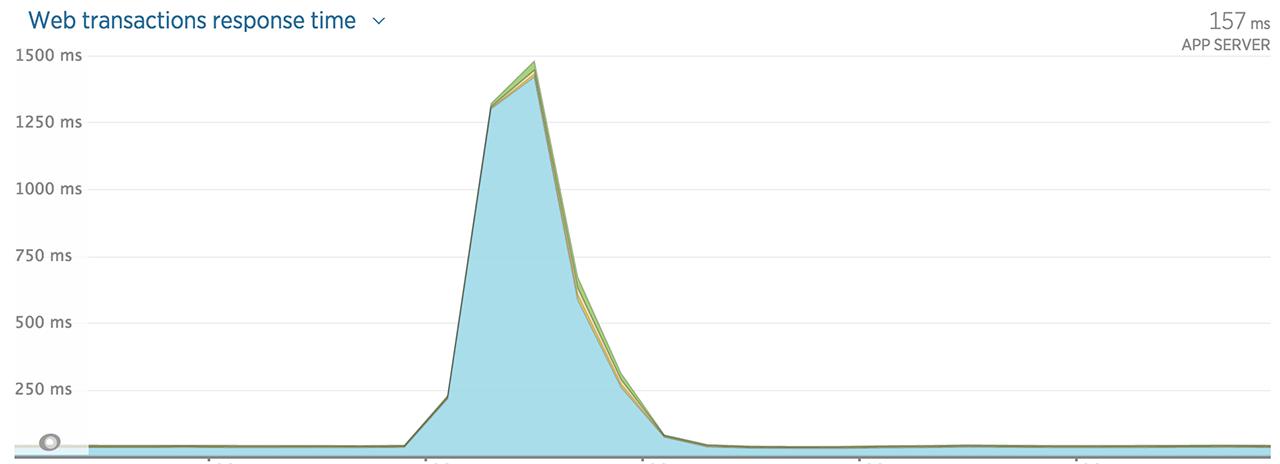 eb-graph-before